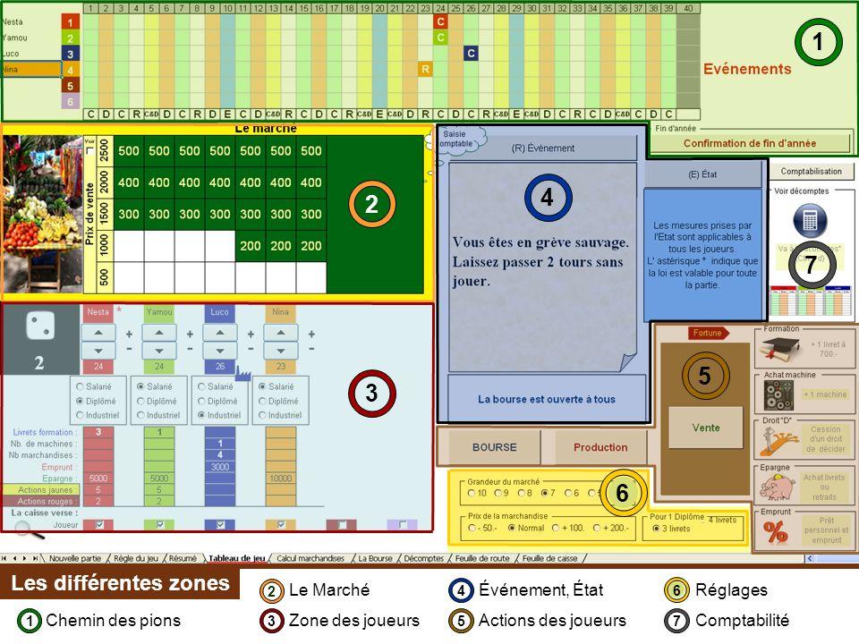 1 2 3 4 5 6 Les différentes zones 7 Chemin des pions Le Marché Zone des joueurs Événement, État Actions des joueurs Réglages Comptabilité 1 2 3 4 5 6 7