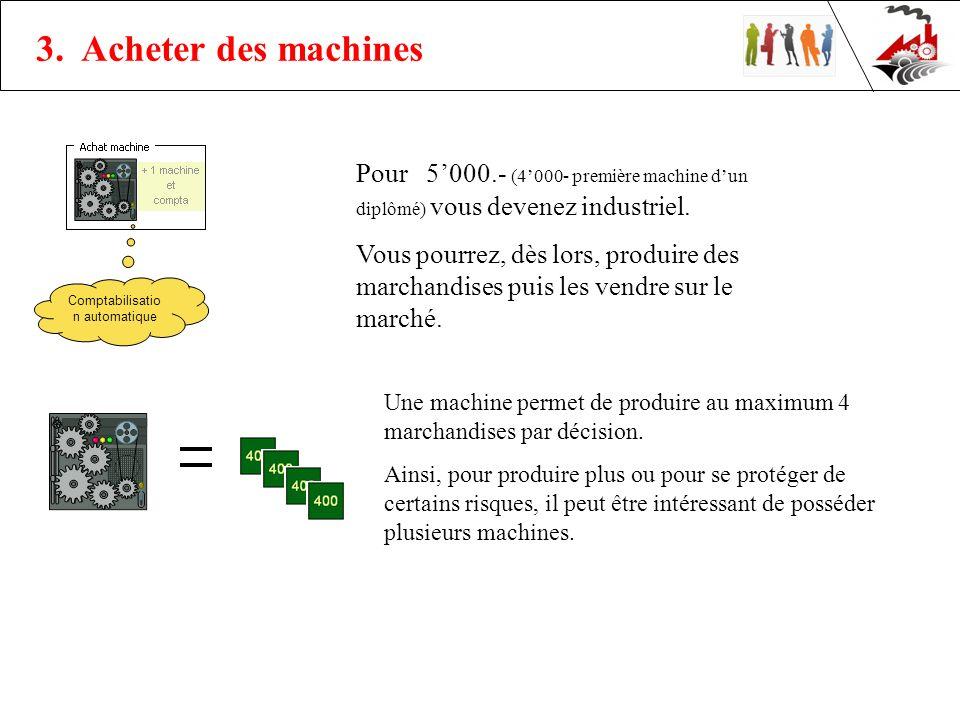 Pour 5000.- (4000- première machine dun diplômé) vous devenez industriel.