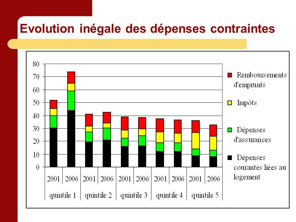 Evolution inégale des dépenses contraintes