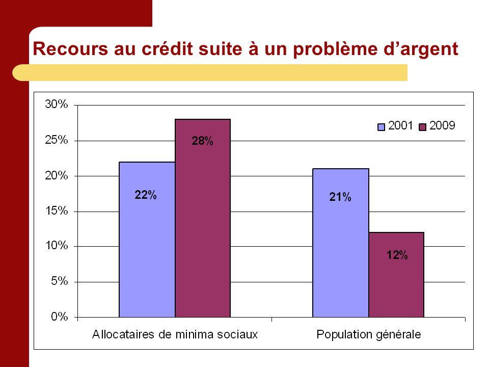 Recours au crédit suite à un problème dargent