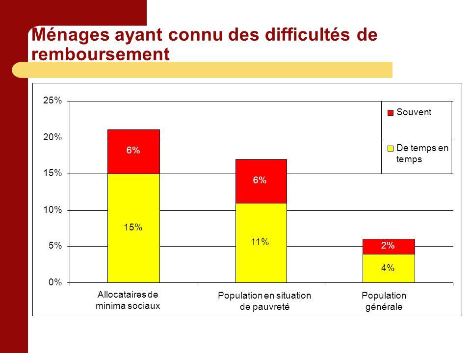 Ménages ayant connu des difficultés de remboursement 15% 11% 4% 6% 2% 0% 5% 10% 15% 20% 25% Allocataires de minima sociaux Population en situation de