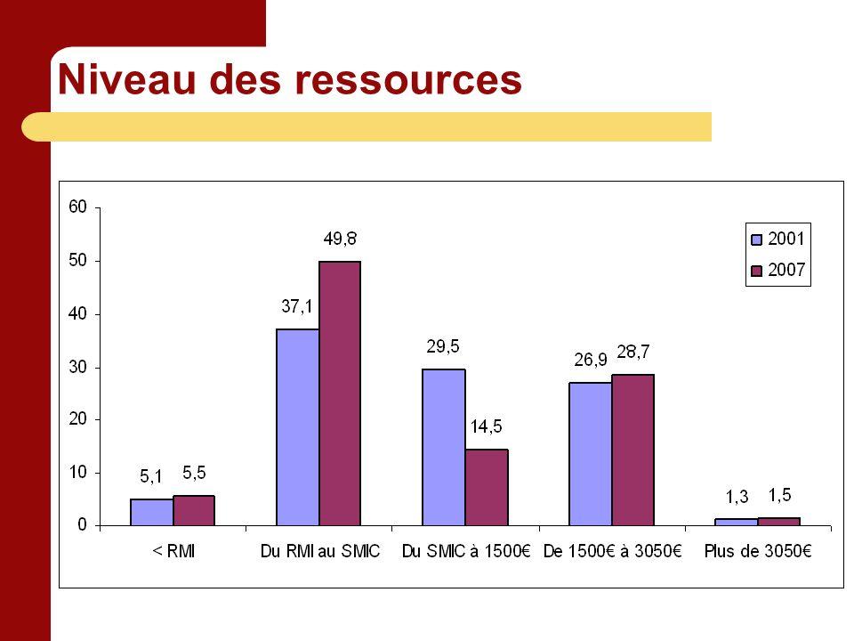 Niveau des ressources