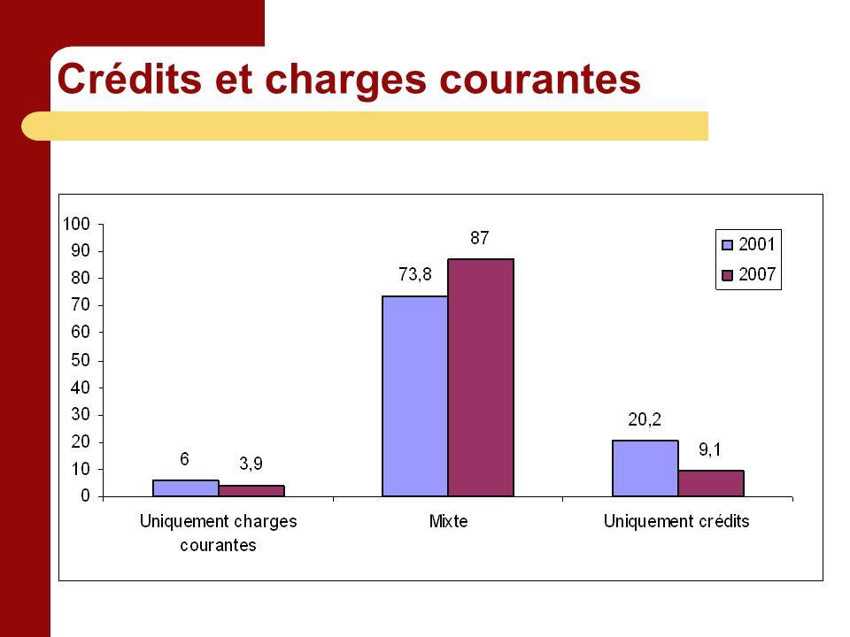 Crédits et charges courantes