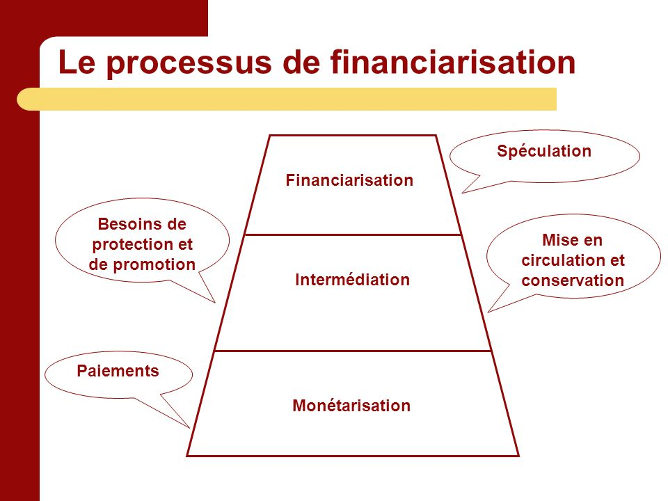 Le processus de financiarisation Monétarisation Intermédiation Financiarisation Spéculation Besoins de protection et de promotion Mise en circulation et conservation Paiements