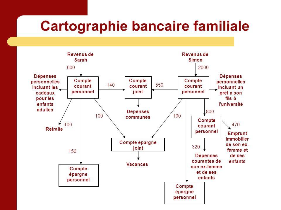 Cartographie bancaire familiale Compte courant personnel Compte courant joint Compte courant personnel Compte épargne joint Compte épargne personnel R