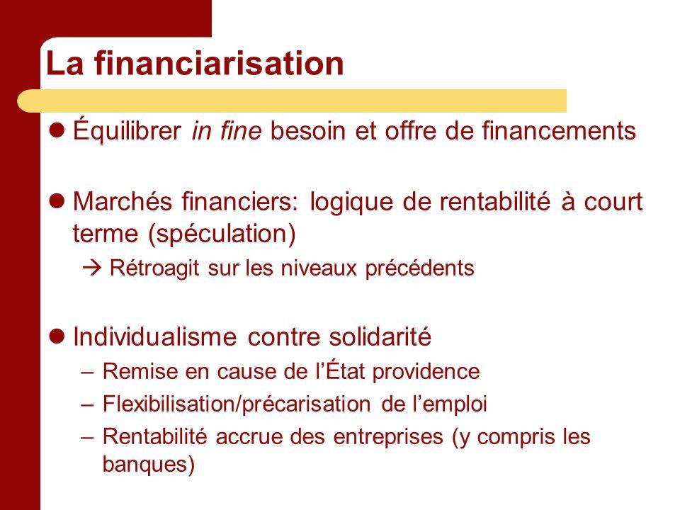 La financiarisation Équilibrer in fine besoin et offre de financements Marchés financiers: logique de rentabilité à court terme (spéculation) Rétroagi