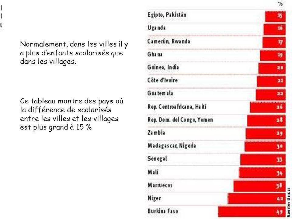 Normalement, dans les villes il y a plus denfants scolarisés que dans les villages. Ce tableau montre des pays où la différence de scolarisés entre le
