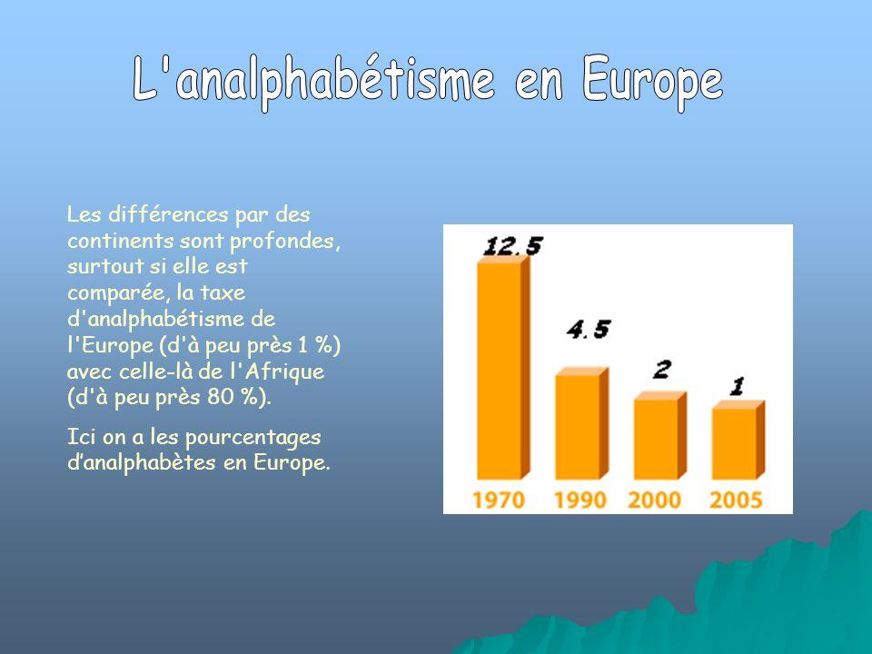 Les différences par des continents sont profondes, surtout si elle est comparée, la taxe d'analphabétisme de l'Europe (d'à peu près 1 %) avec celle-là