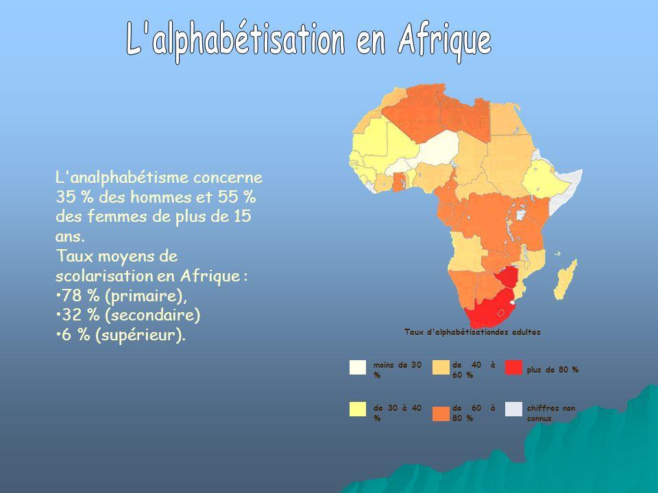 L'analphabétisme concerne 35 % des hommes et 55 % des femmes de plus de 15 ans. Taux moyens de scolarisation en Afrique : 78 % (primaire), 32 % (secon