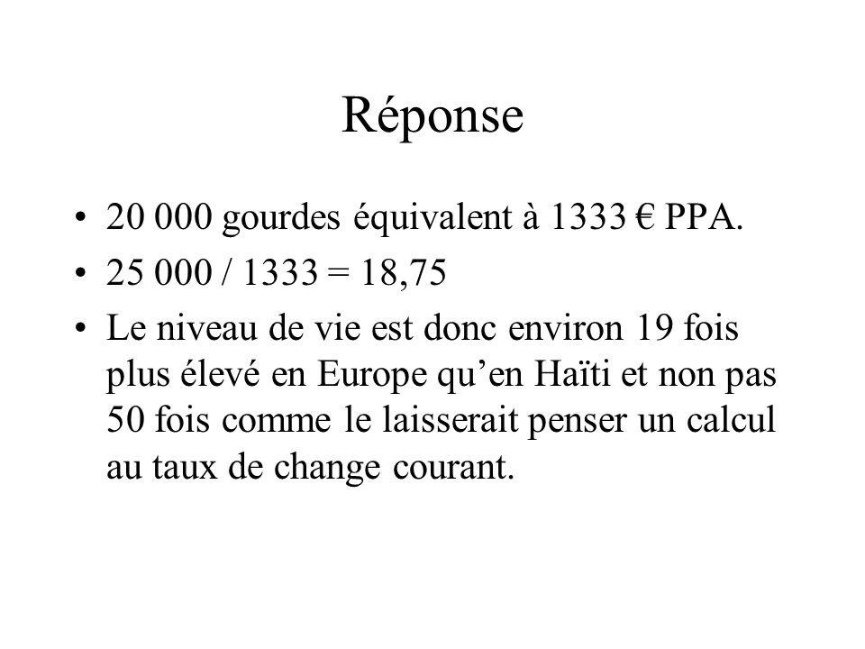 Réponse 20 000 gourdes équivalent à 1333 PPA. 25 000 / 1333 = 18,75 Le niveau de vie est donc environ 19 fois plus élevé en Europe quen Haïti et non p