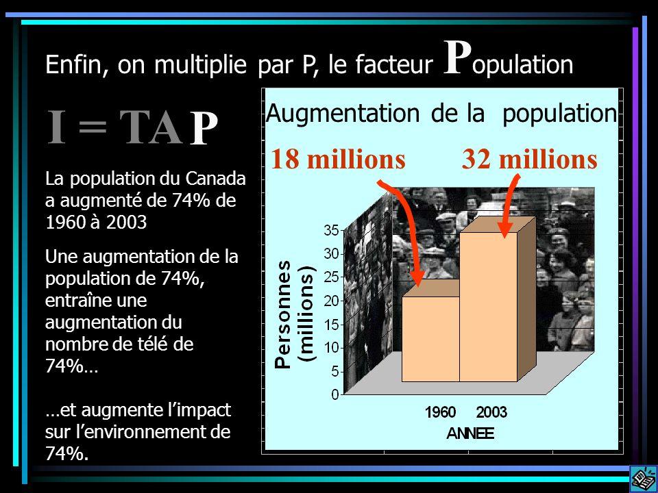 Population increased by 1.7 times Une augmentation de la population de 74%, entraîne une augmentation du nombre de télé de 74%… …et augmente limpact s