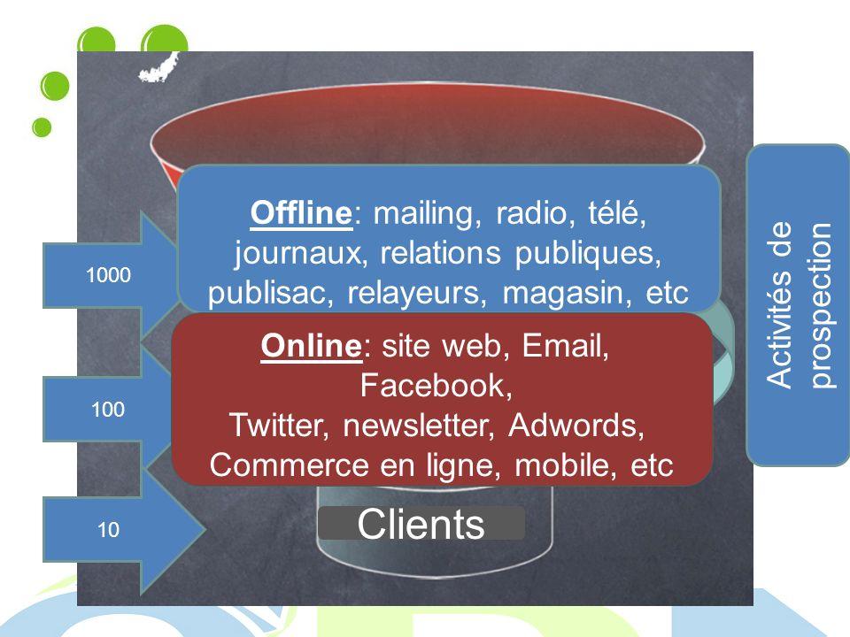 Cibles Prospects Clients 1000 100 10 Activités de prospection Offline: mailing, radio, télé, journaux, relations publiques, publisac, relayeurs, magasin, etc Online: site web, Email, Facebook, Twitter, newsletter, Adwords, Commerce en ligne, mobile, etc