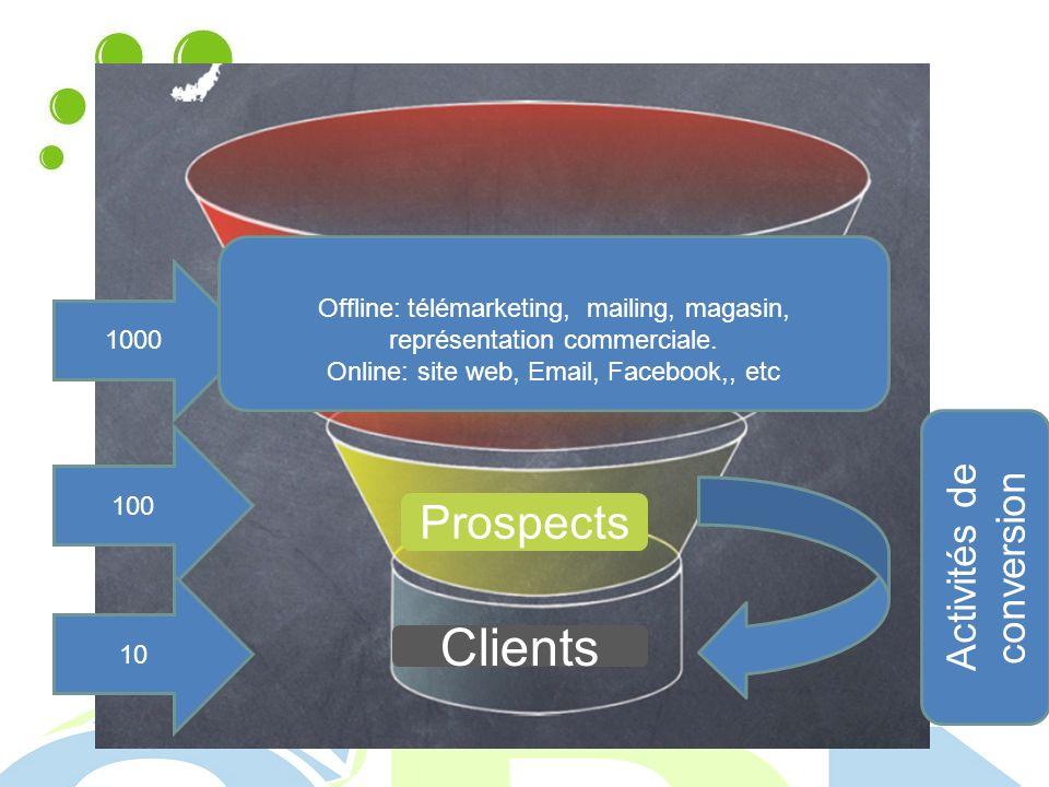 1000 100 10 Activités de conversion Cibles Prospects Clients Offline: télémarketing, mailing, magasin, représentation commerciale.