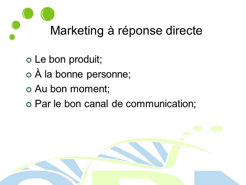 Marketing à réponse directe Le bon produit; À la bonne personne; Au bon moment; Par le bon canal de communication;