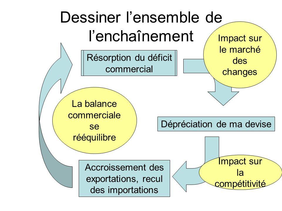 Dessiner lensemble de lenchaînement Balance commerciale déficitaire Dépréciation de ma devise Impact sur le marché des changes Impact sur la compétitivité Accroissement des exportations, recul des importations La balance commerciale se rééquilibre Résorption du déficit commercial