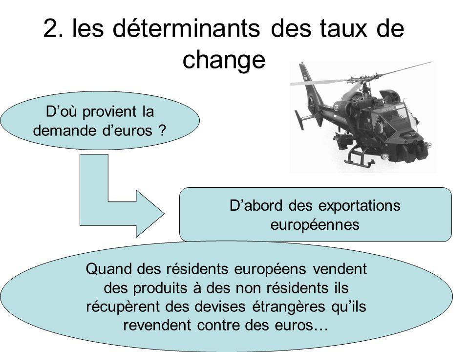 2. les déterminants des taux de change Doù provient la demande deuros ? Dabord des exportations européennes Quand des non-résidents européens désirent