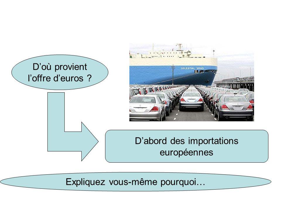 Par conséquent si les exportations européennes sont supérieures aux importations européennes = balance commerciale excédentaire Comment est loffre deuros comparativement à la demande .