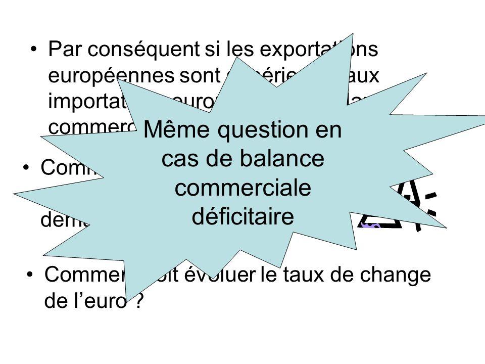Par conséquent si les exportations européennes sont supérieures aux importations européennes = balance commerciale excédentaire Comment est loffre deu