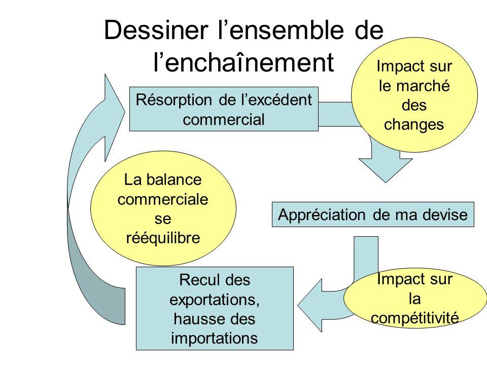 Dessiner lensemble de lenchaînement Balance commerciale excédentaire Appréciation de ma devise Impact sur le marché des changes Impact sur la compétit