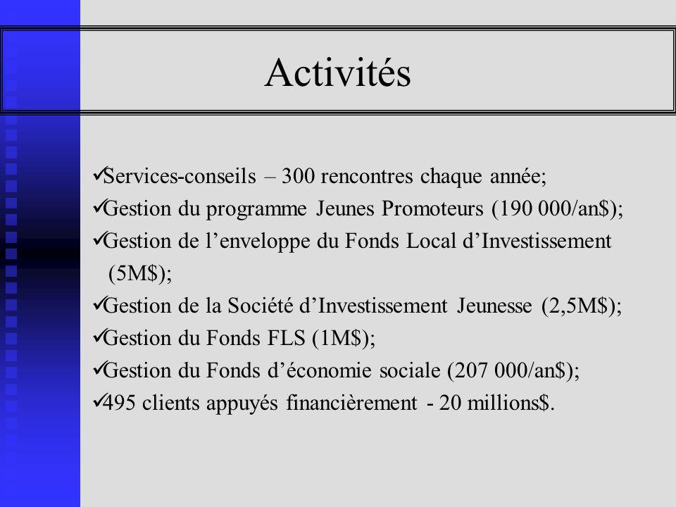Activités Services-conseils – 300 rencontres chaque année; Gestion du programme Jeunes Promoteurs (190 000/an$); Gestion de lenveloppe du Fonds Local dInvestissement (5M$); Gestion de la Société dInvestissement Jeunesse (2,5M$); Gestion du Fonds FLS (1M$); Gestion du Fonds déconomie sociale (207 000/an$); 495 clients appuyés financièrement - 20 millions$.