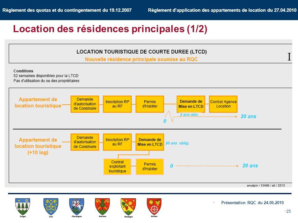 Règlement des quotas et du contingentement du 19.12.2007 Règlement d application des appartements de location du 27.04.2010 Présentation RQC du 24.06.2010 25 Location des résidences principales (1/2)
