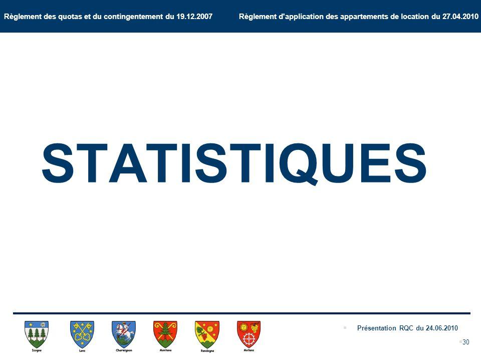 Règlement des quotas et du contingentement du 19.12.2007 Règlement d application des appartements de location du 27.04.2010 Présentation RQC du 24.06.2010 30 STATISTIQUES