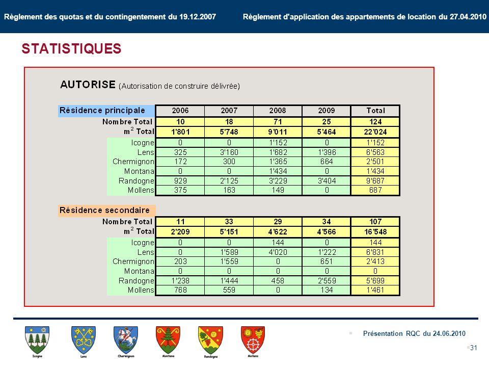 Règlement des quotas et du contingentement du 19.12.2007 Règlement d application des appartements de location du 27.04.2010 Présentation RQC du 24.06.2010 31 STATISTIQUES