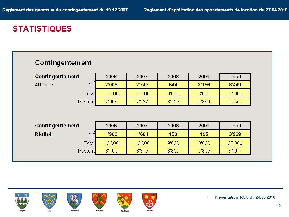 Règlement des quotas et du contingentement du 19.12.2007 Règlement d application des appartements de location du 27.04.2010 Présentation RQC du 24.06.2010 34 STATISTIQUES