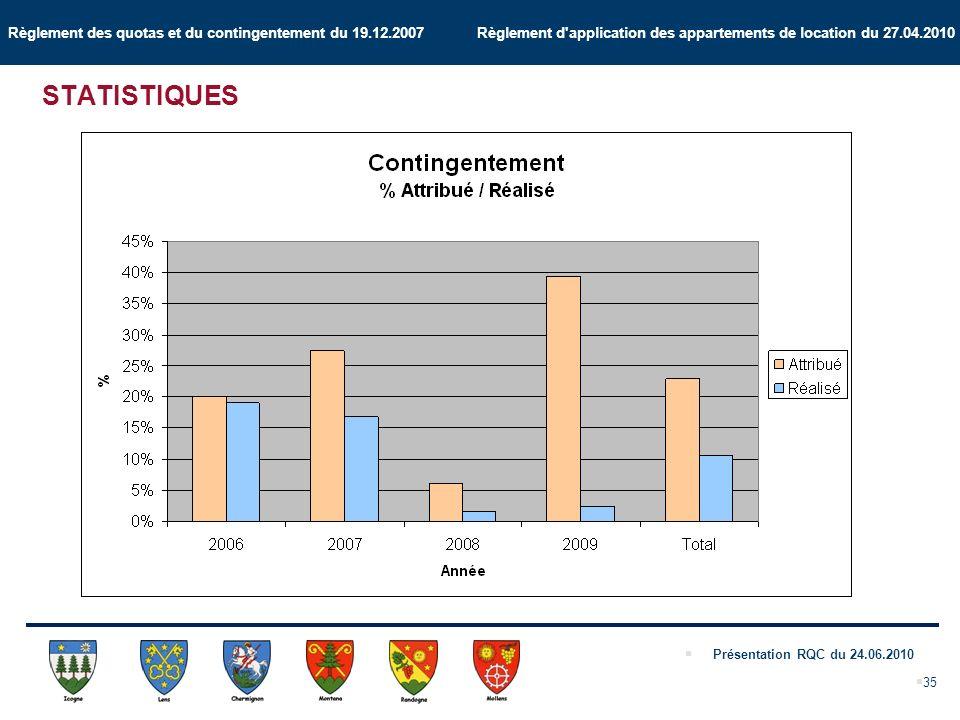 Règlement des quotas et du contingentement du 19.12.2007 Règlement d application des appartements de location du 27.04.2010 Présentation RQC du 24.06.2010 35 STATISTIQUES