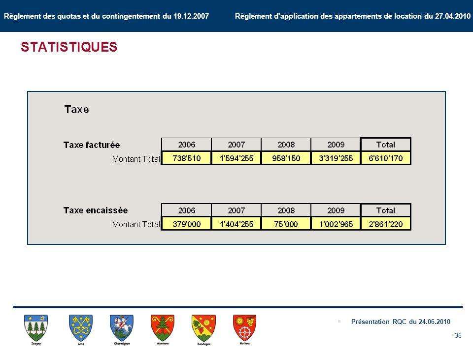 Règlement des quotas et du contingentement du 19.12.2007 Règlement d application des appartements de location du 27.04.2010 Présentation RQC du 24.06.2010 36 STATISTIQUES