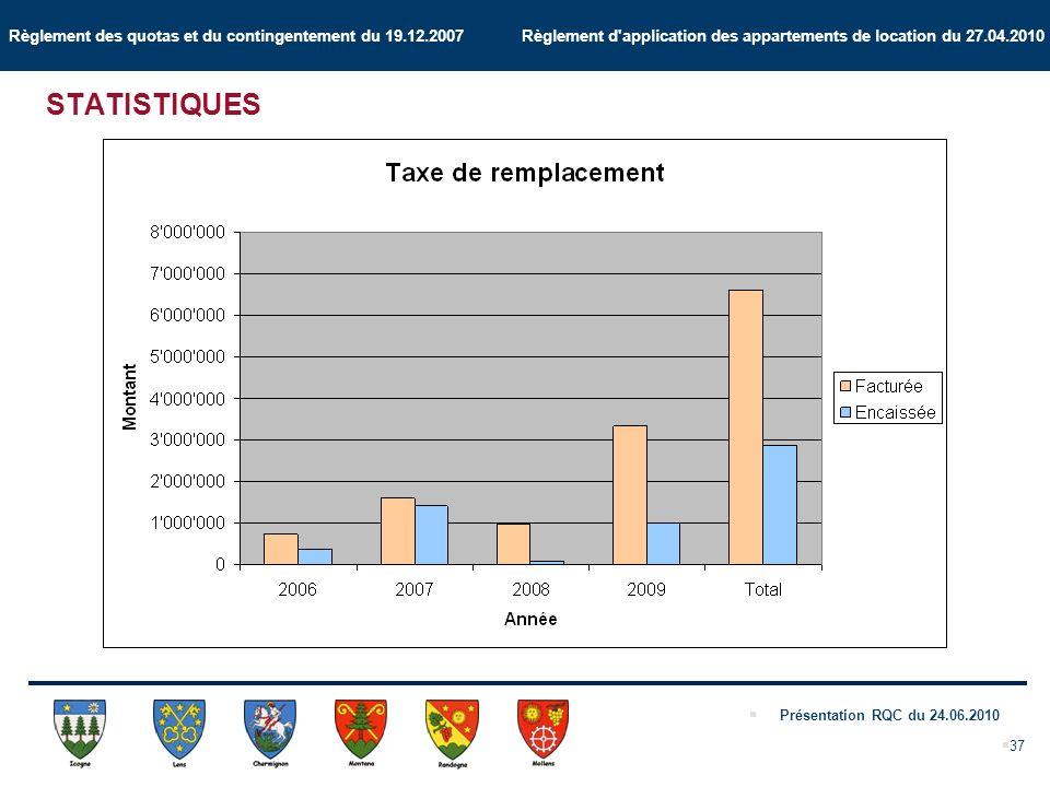 Règlement des quotas et du contingentement du 19.12.2007 Règlement d application des appartements de location du 27.04.2010 Présentation RQC du 24.06.2010 37 STATISTIQUES