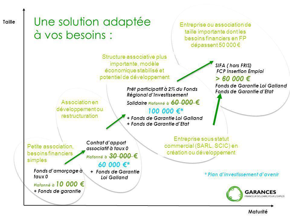 Taille Petite association, besoins financiers simples Fonds damorçage à taux 0 Plafonné à 10 000 + Fonds de garantie Maturité Contrat dapport associat