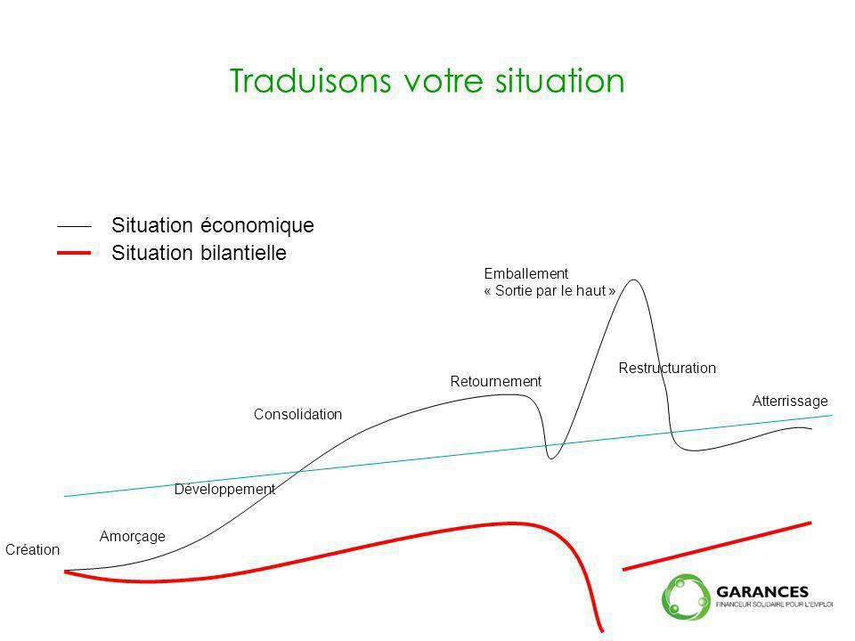 Création Amorçage Développement Consolidation Retournement Emballement « Sortie par le haut » Atterrissage Restructuration Situation économique Situat