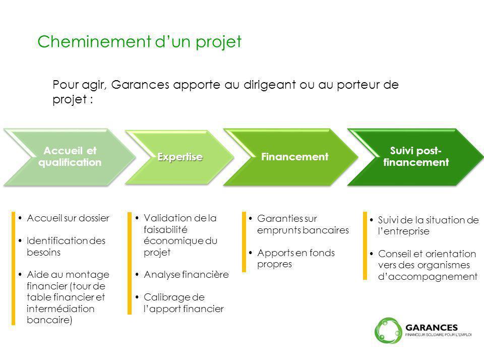 Pour agir, Garances apporte au dirigeant ou au porteur de projet : Cheminement dun projet Accueil et qualification Expertise Financement Suivi post- f