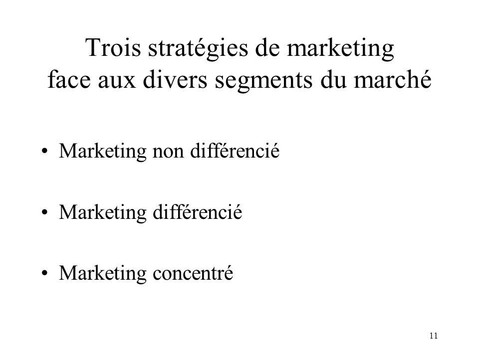 11 Trois stratégies de marketing face aux divers segments du marché Marketing non différencié Marketing différencié Marketing concentré