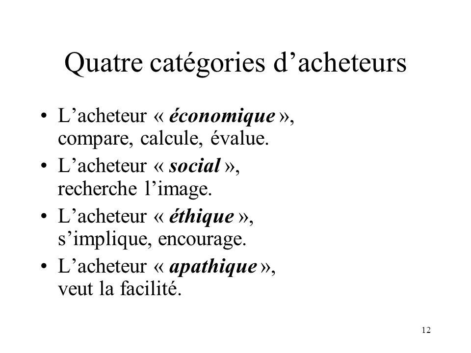 12 Quatre catégories dacheteurs Lacheteur « économique », compare, calcule, évalue. Lacheteur « social », recherche limage. Lacheteur « éthique », sim