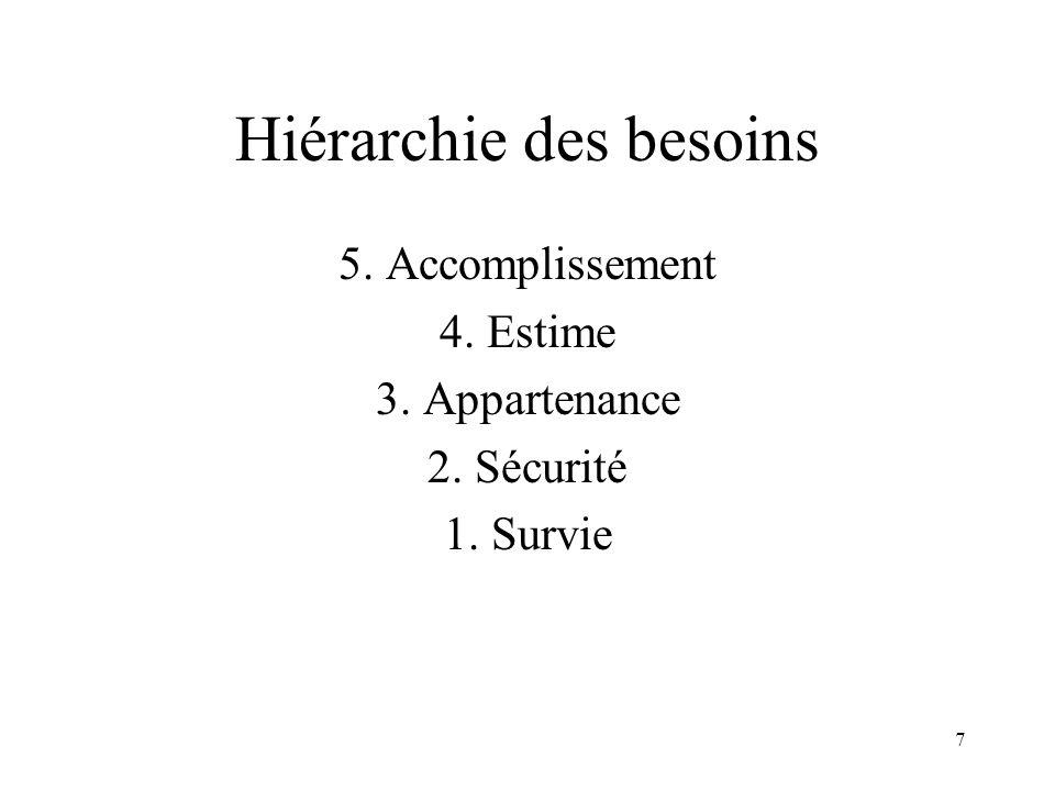 7 Hiérarchie des besoins 5. Accomplissement 4. Estime 3. Appartenance 2. Sécurité 1. Survie