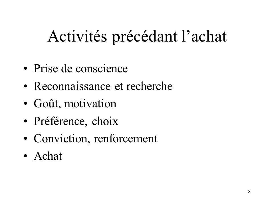 8 Activités précédant lachat Prise de conscience Reconnaissance et recherche Goût, motivation Préférence, choix Conviction, renforcement Achat