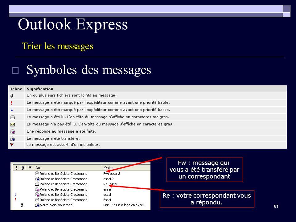 81 Outlook Express Trier les messages Symboles des messages Fw : message qui vous a été transféré par un correspondant Re : votre correspondant vous a répondu.