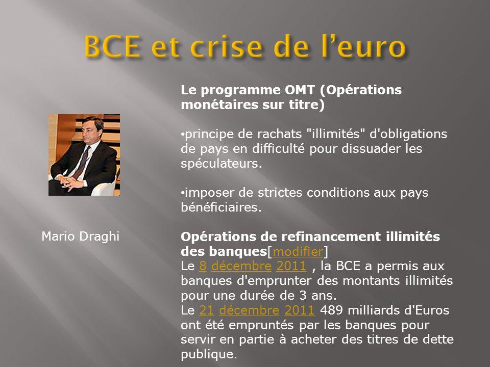 Le programme OMT (Opérations monétaires sur titre) principe de rachats