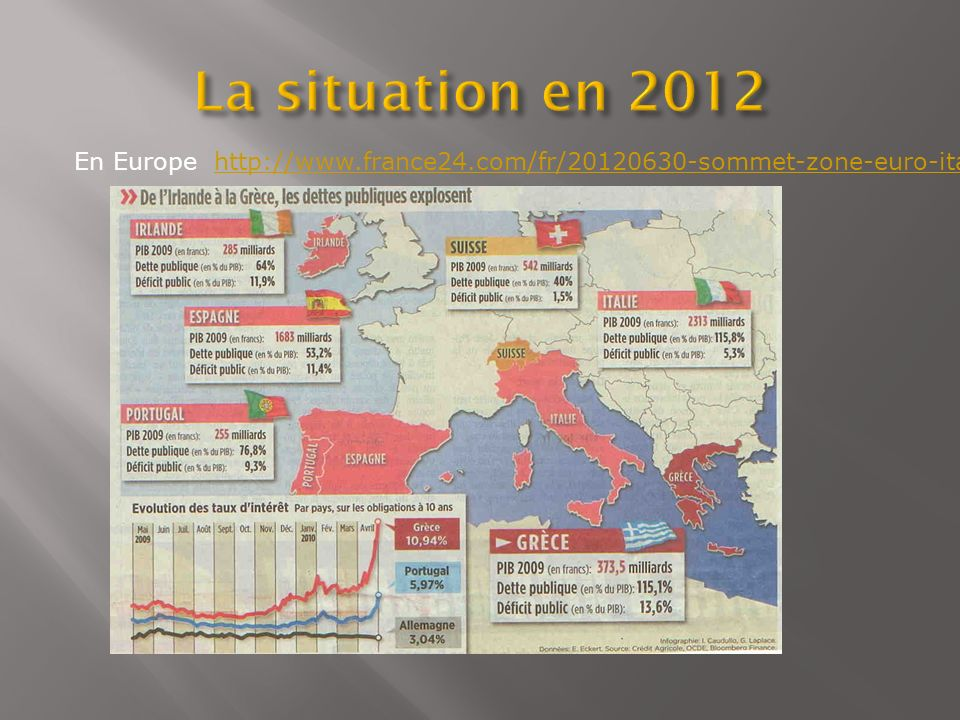 En Europe http://www.france24.com/fr/20120630-sommet-zone-euro-italie-espagne-obtiennent-accord-reduction-cout-demprunt-economie-crise-finance-merkelh