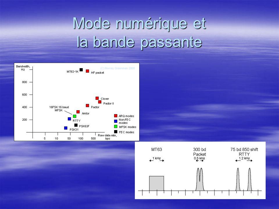 Mode numérique et la bande passante CW PSK-31 HF PACKET (300 bd) RTTY MFSK-16