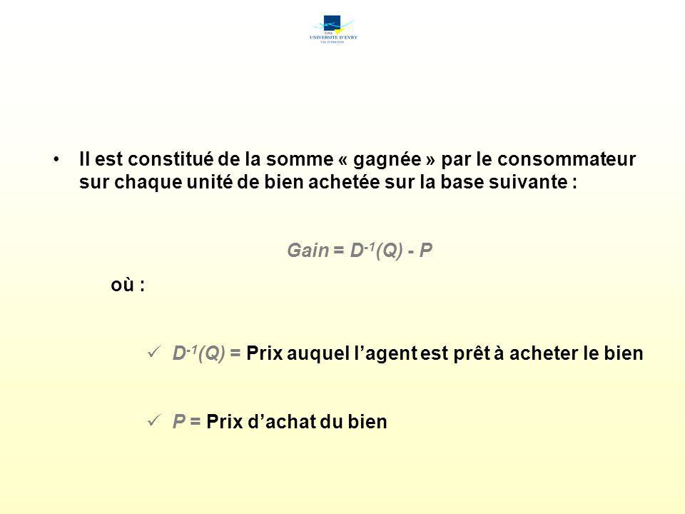 Le surplus du consommateur D -1 (Q) Prix Surplus du consommateur