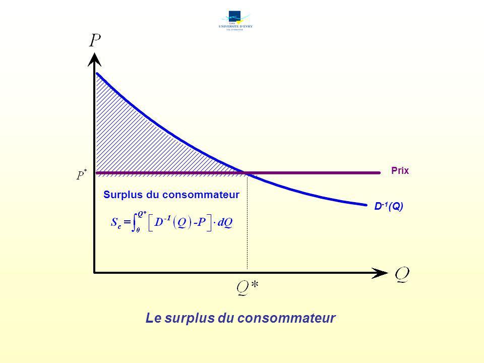Le surplus du producteur C m (Q) Prix Surplus du producteur