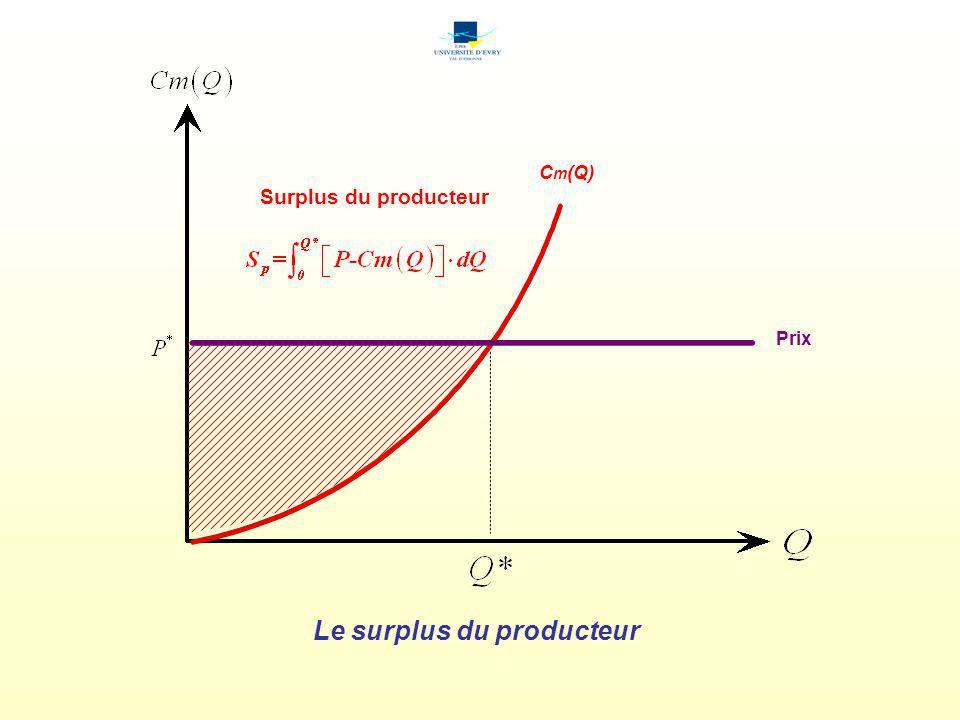 Le surplus global D -1 (Q) Surplus global C m (Q)