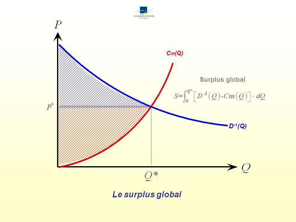 Le cas dun prix surévalué D -1 (Q) C m (Q) Perte de Surplus global