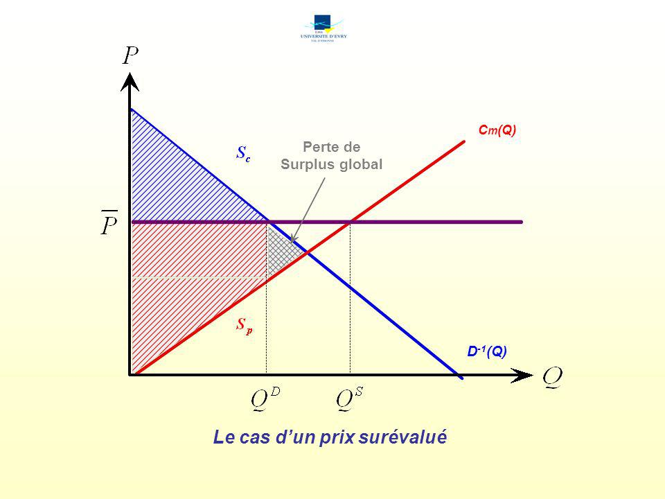 D -1 (Q) C m (Q) Le cas dun prix sous-évalué Perte de Surplus global