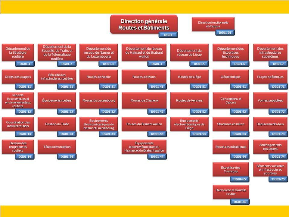 Nous aurons deux directions agissant en qualité de « Centrale de marchés » au sens de larticle 2, 4° de la Loi du 15 juin 2006: la DGT251 : Direction de la Gestion mobilière la DGO1.13: Direction de la coordination des districts routiers