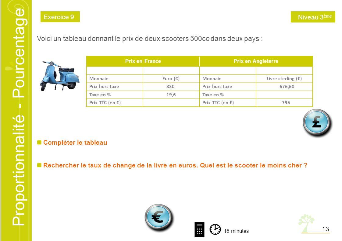 Proportionnalité - Pourcentage Voici un tableau donnant le prix de deux scooters 500cc dans deux pays : Prix en FrancePrix en Angleterre MonnaieEuro (