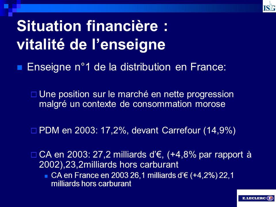 Situation financière : vitalité de lenseigne Enseigne n°1 de la distribution en France: Une position sur le marché en nette progression malgré un cont